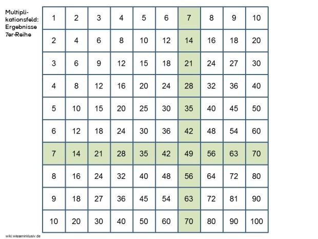 16 Multiplikationsfeld - Beispiel 7er-Reihe