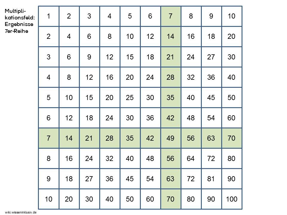 Einmaleins - u00dcberblick Reihen eins bis zehn u2022 Materialien Grundschule, wiki.wisseninklusiv.de