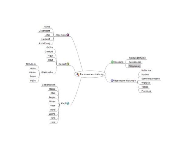 Personenbeschreibung schreiben, Mindmap