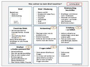 Brief schreiben - Checkliste