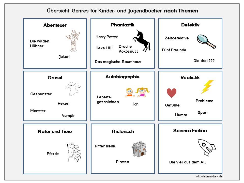 Buchvorstellung - oder die Lust am Lesen • Materialien Grundschule ...