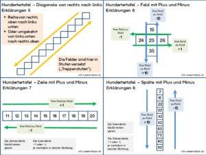 Hundertertafel - Basis und Erklärungen