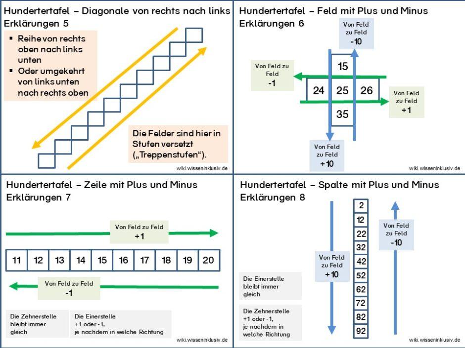 Hundertertafel Basis und Erklärungen zum Rechnen mit der Hundertertafel