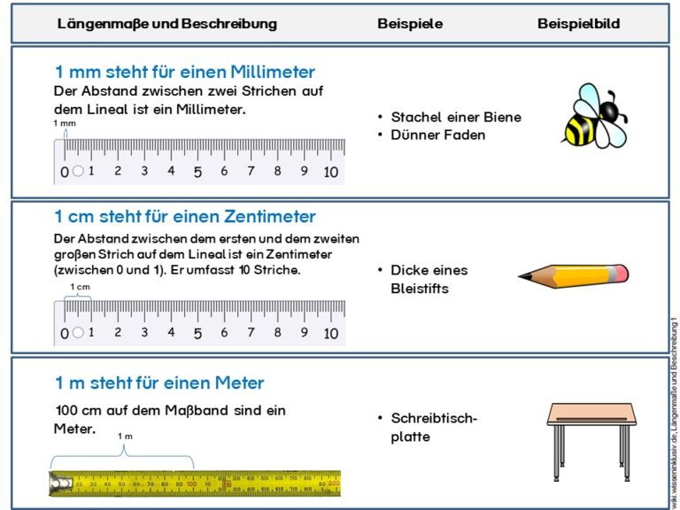 Längen Material mit Merkblatt und Streifenheft