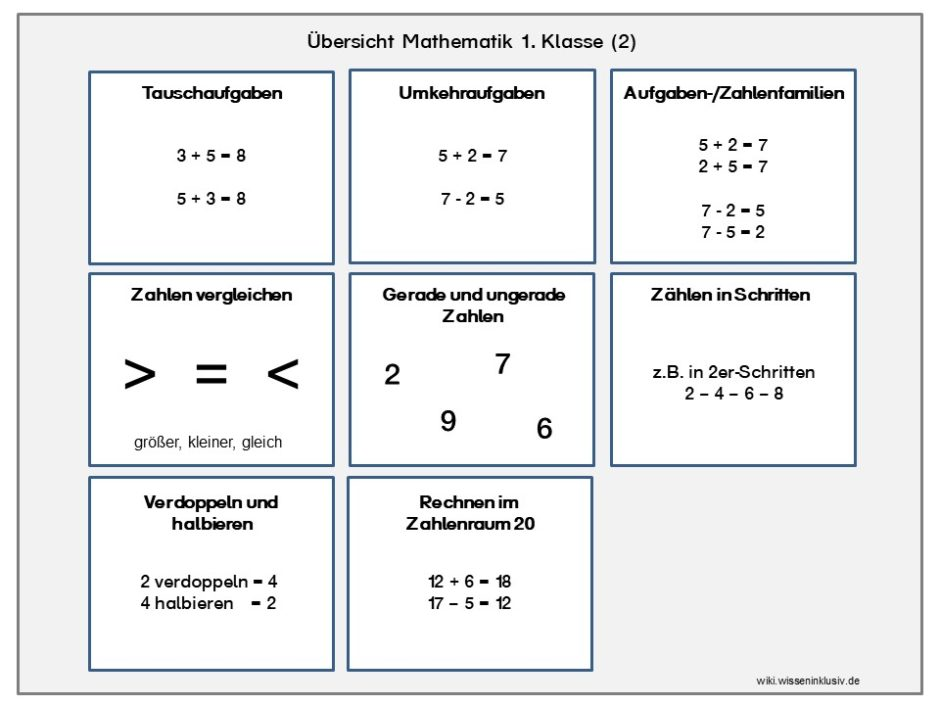 Mathematik 1.Klasse Übersicht über die Themen Tauschaufgaben, Umkehraufgaben, Aufgaben-/Zahlenfamilien, Zahlen vergleichen gerade und ungerade Zahlen, Zählen in Schritten, Verdoppen und halbieren, Rechnen im Zahlenraum 20