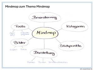 Mindmap oder wie ich Lerninhalte strukturieren kann
