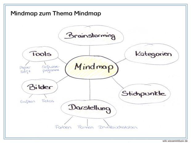 Mindmap zum Thema Mindmap