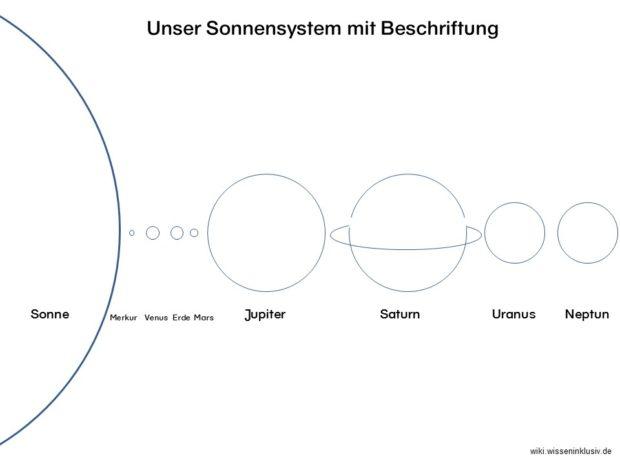 Planeten im Überblick mit Beschriftung