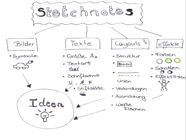 Sketchnotes über Sketchnotes