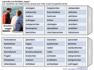 """Wörter für """"sagen"""""""