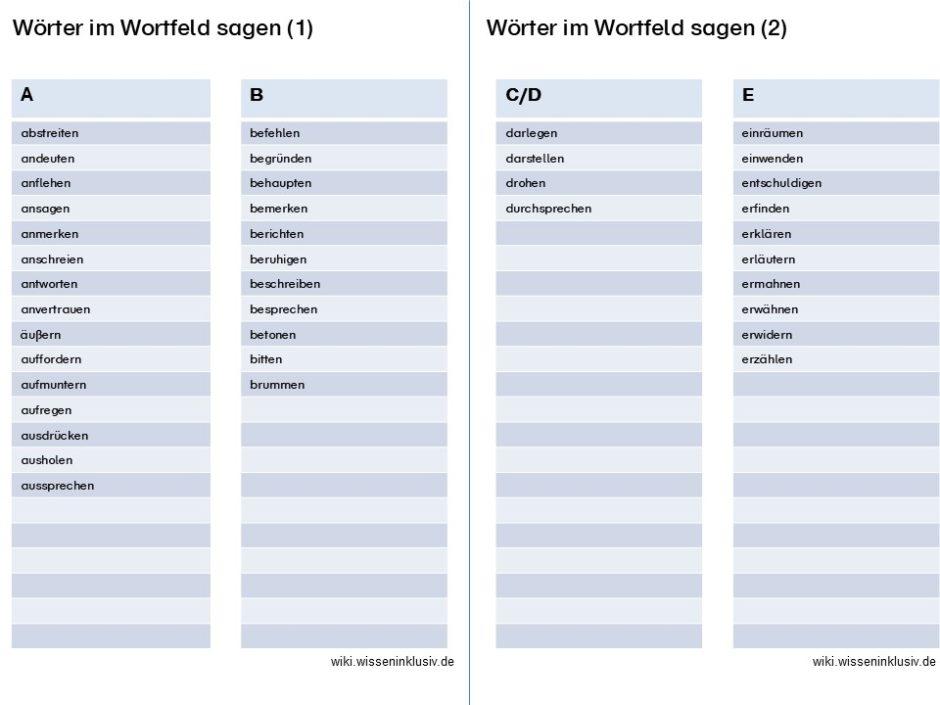 Wörter im Wortfeld sagen, alphabetische Liste, A, B, C, D, E