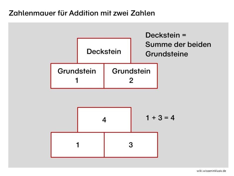 Zahlenmauer für Addition im Zahlenraum 10