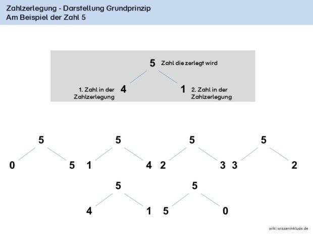 Zahlzerlegung im Zahlenraum 10 – Basis und Erklärungen zum Merken
