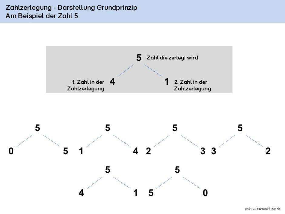 Zahlzerlegung Darstellung Grundprinzip am Beispiel der Zahl 5, mit allen Zahlzerlegungen zur 5