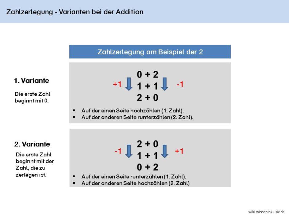 Zahlzerlegungsvarianten bei der Addition am Beispiel der Zahl 2. Bei Variante 1 beginnt die erste Zahl mit 0. Bei der 1. Zahl wird hochgezählt bei der zweiten runtergezählt. Bei Variante 2 beginnt die 1.Zahl mit der 2.