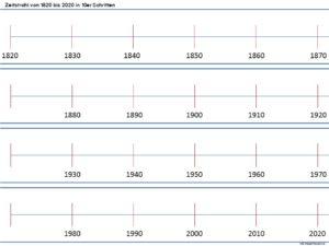Zeitstrahl - 2000 Jahre mehr oder weniger