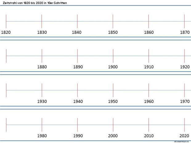Zeitstrahl – 2000 Jahre mehr oder weniger