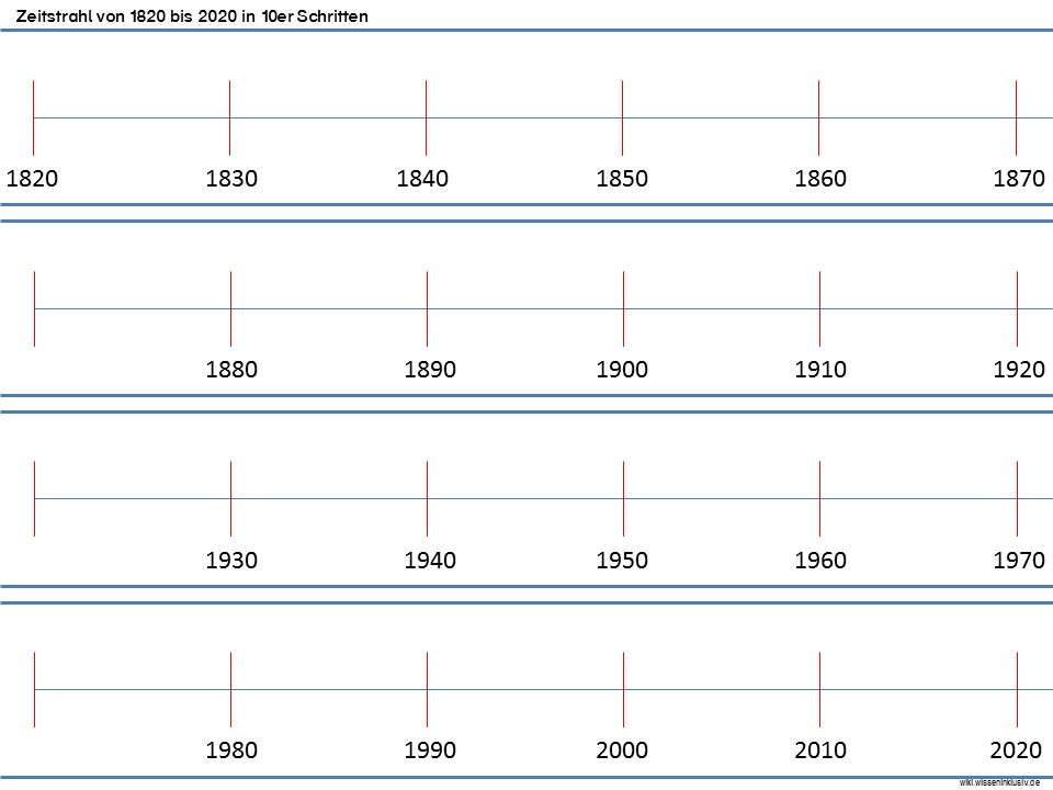 Zeitstrahl - 2000 Jahre mehr oder weniger • Materialien Grundschule ...