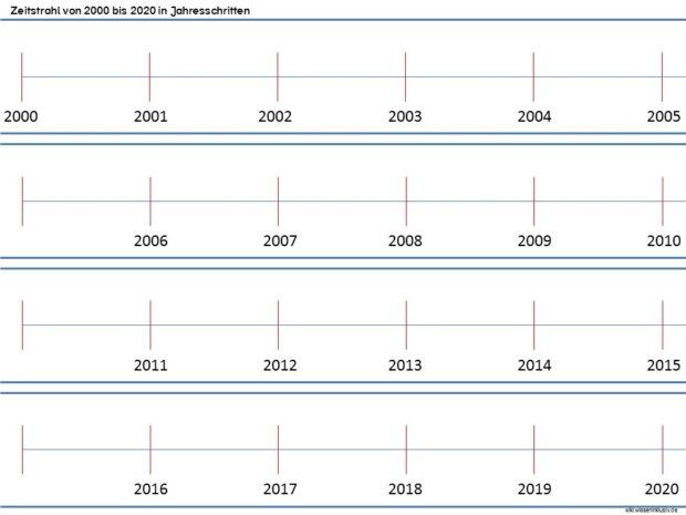 Zeitstrahl von 2000 bis 2020 in Jahresschritten